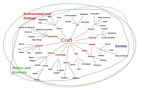 Context of the term 'Craft' - Diagram in the Book.