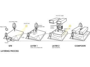 Layering Process